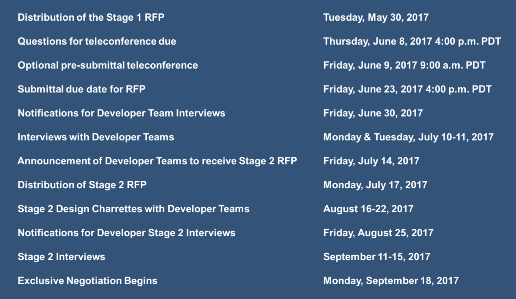 RFP Process Schedule